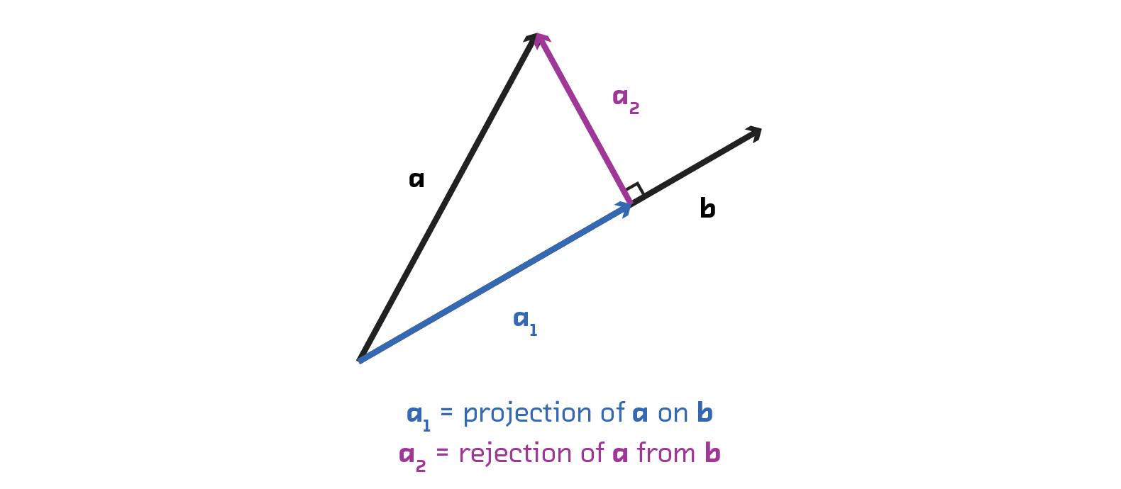Orthogonal Projection Demonstration