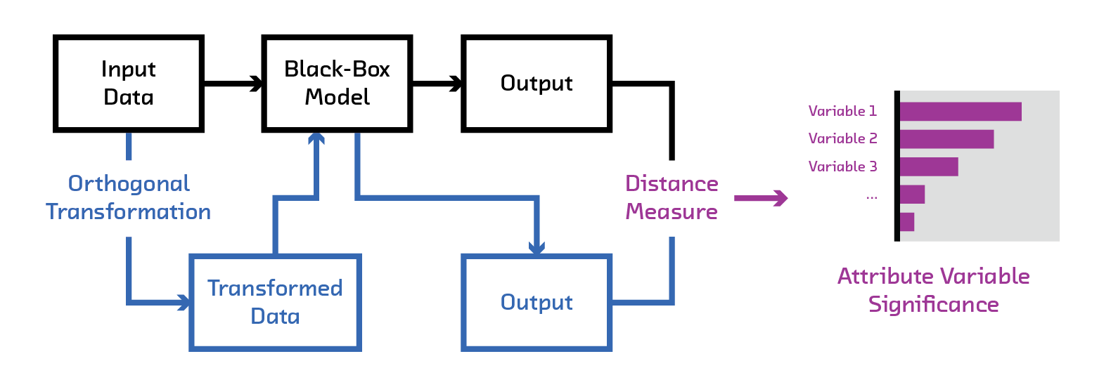 fairml auditing black box predictive models rh blog fastforwardlabs com block box diagram maker block box diagram maker