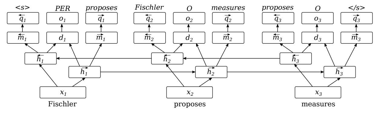 Architecture of the sequence labeling model with secondary task of predicting surrounding words. The input tokens are shown at the bottom; the expected output labels are at the top.