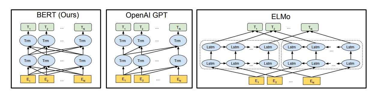 BERT is bidirectional in all layers and uses a bidirectional Transformer. OpenAI GPT uses a left-to-right Transformer. ELMo concatenates two independently trained left-to-right and right-to-left LSTMs. [Image credit](https://arxiv.org/abs/1810.04805)
