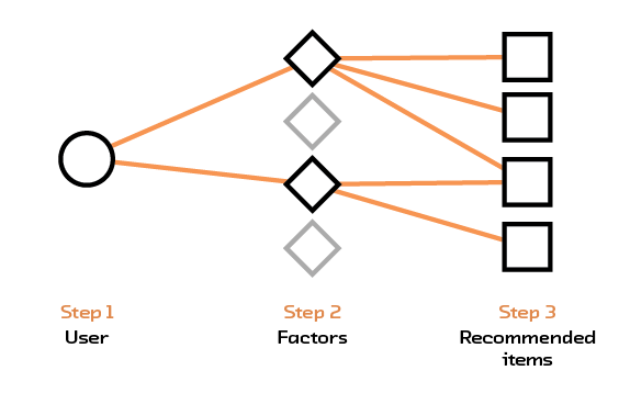 Diagram of a simple recommendation system. It moves from Step 1: User, to Step 2: Connected Factors, to Step 3: Recommended items based on the connected factors.
