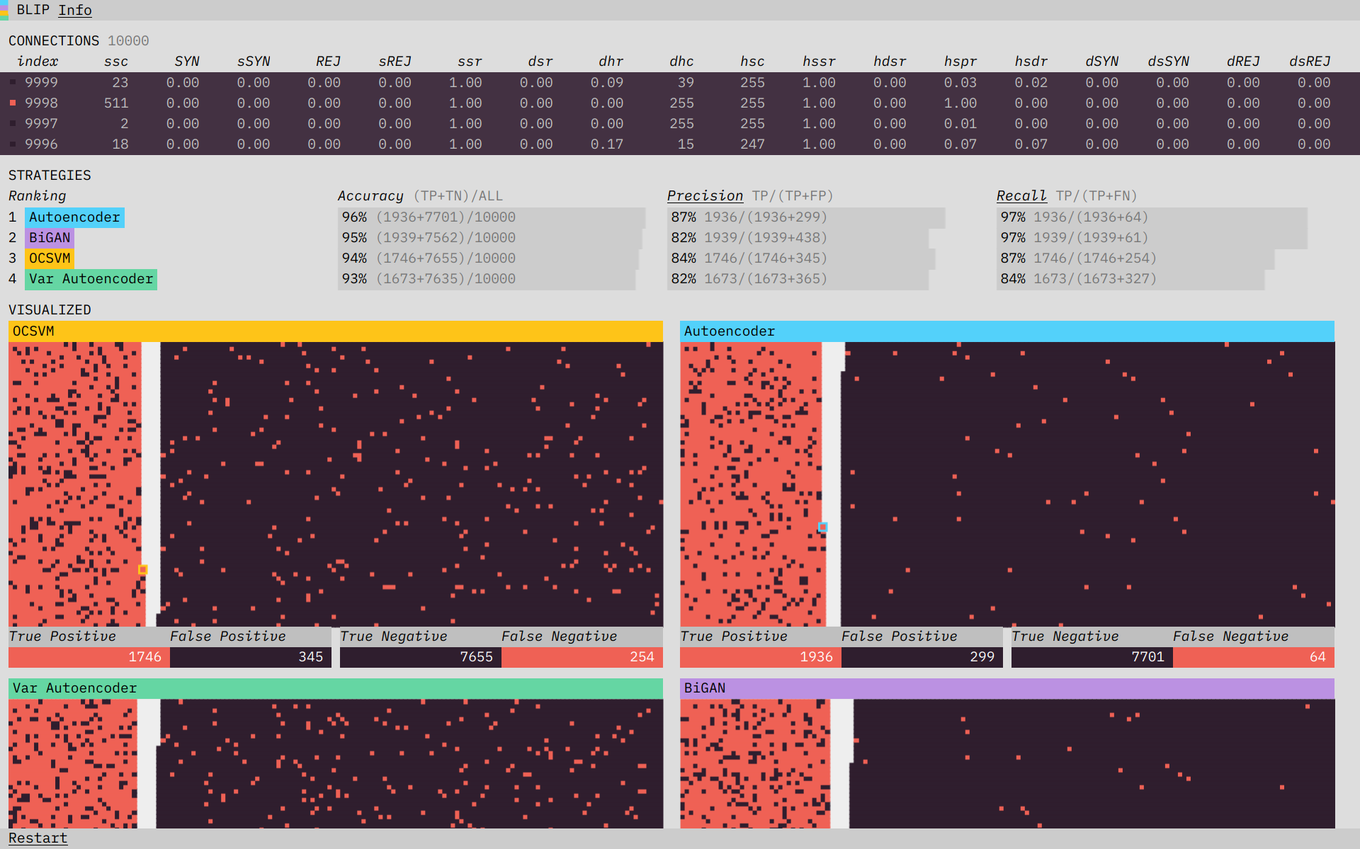 Building Blip: behind the scenes of our anomaly detection prototype
